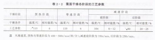 茧之蚕茧品质检定(六)