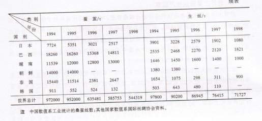 世界主要蚕丝生产国家(六)